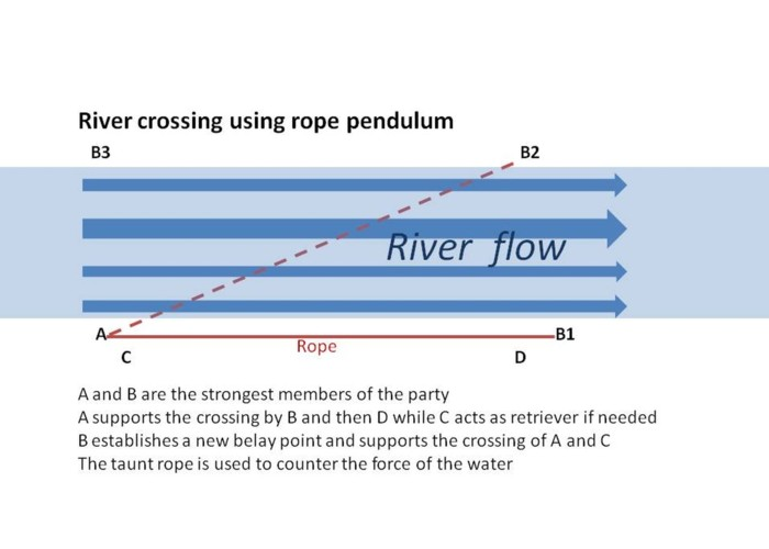 River crossing using a rope pendulum